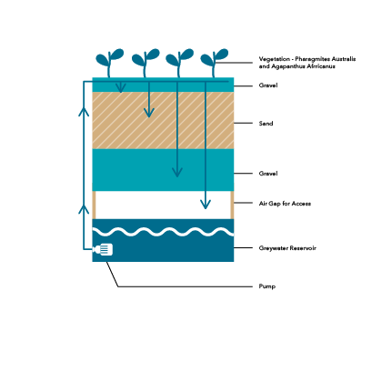 Team UOW Grey Water treatment system illustration